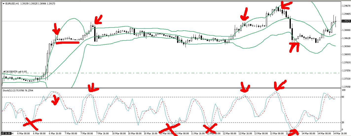 Come usare lo StocasticRSI per il Trading Opzioni Binarie