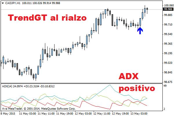 Ritracciamenti e inversioni di trend con ADX