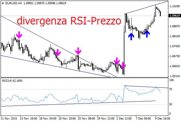 I massimi di EURUSD e i minimi del Petrolio: come fare trading?