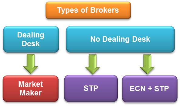 Comparativa brokers forex