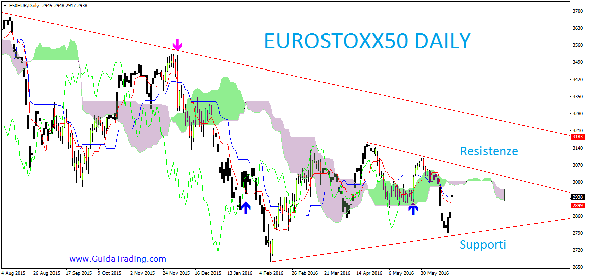 EuroStoxx50 indice: ideale per il trading intraday