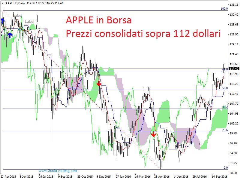 Analisi Mercati Azioni – Forex di Matteo Nobile