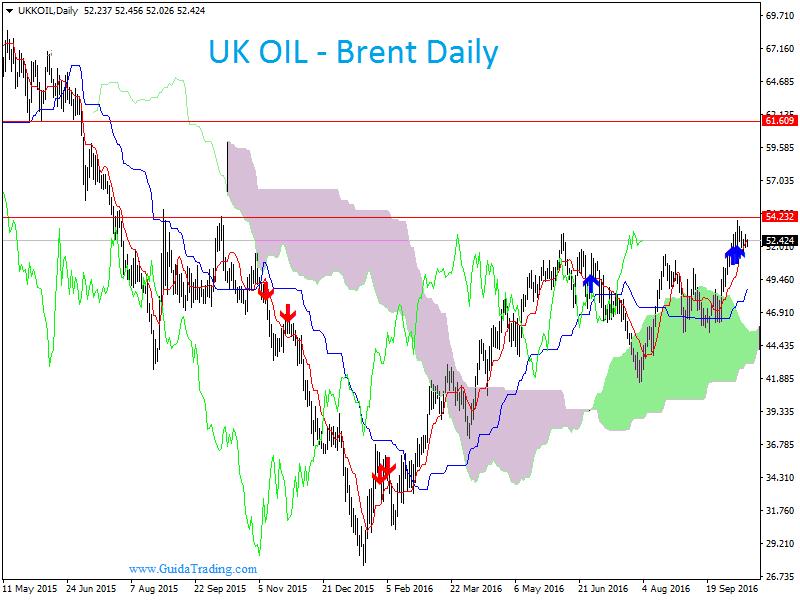 Scorte Petrolio e riserve oro: come fare trading