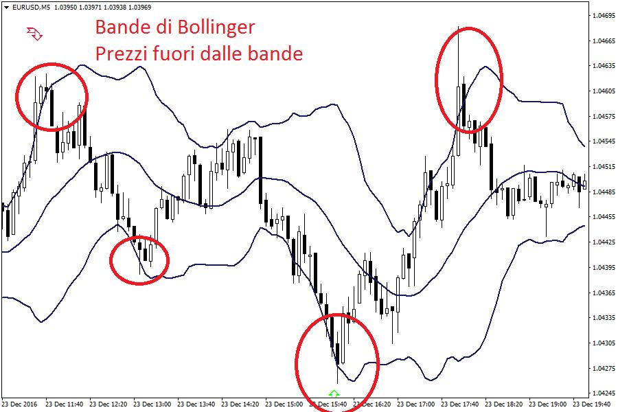 Bollinger: chi è e perché è utile per il tuo trading