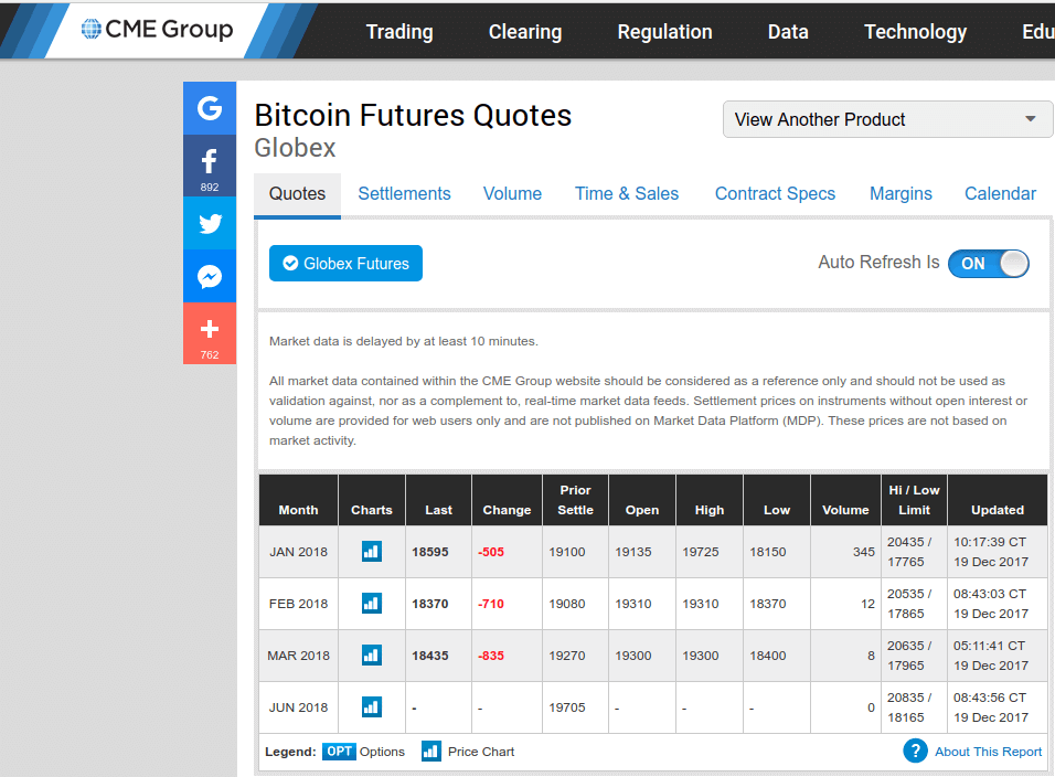 Future Bitcoin: struttura e opportunità di investimento