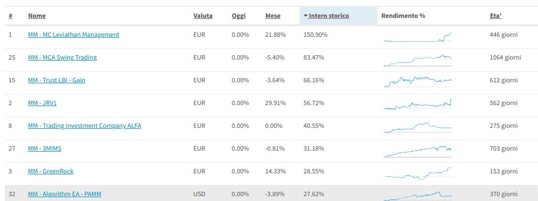 Trading system risultati dei conti Reali