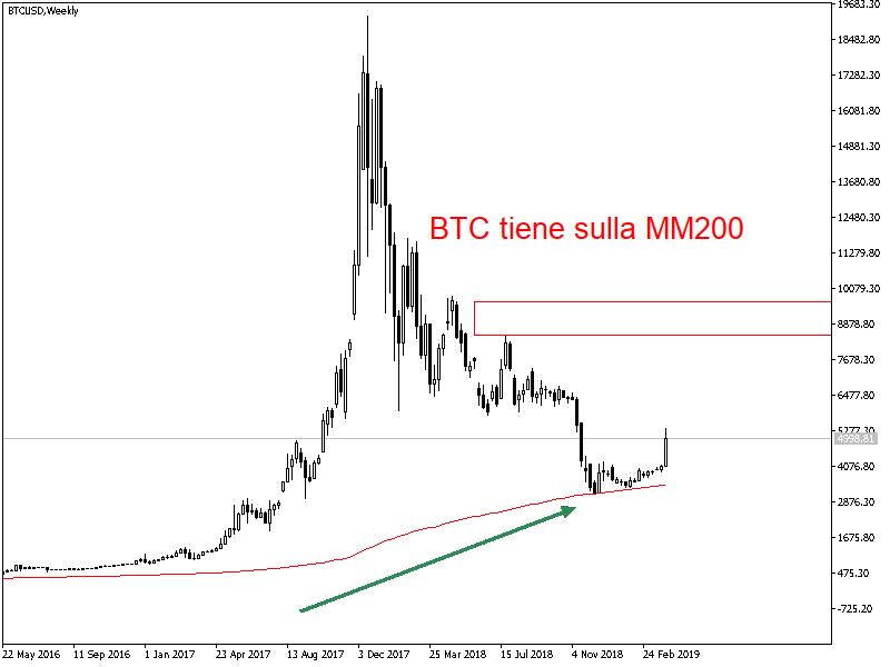 Bitcoin trend 2019 al rialzo?