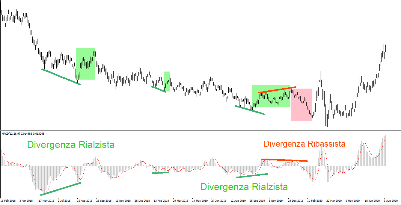 Oscillatore MACD – Moving Averages Convergence / Divergence