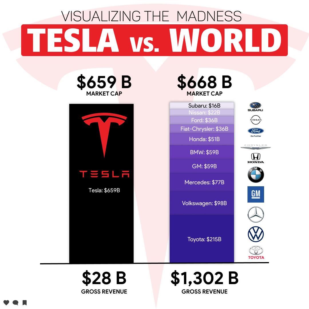Azioni Tesla, Storia di borsa e prospettive
